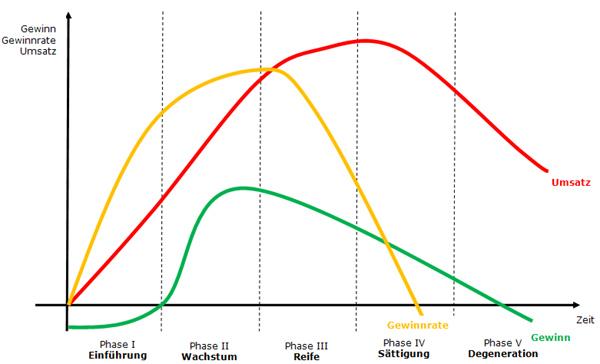 Klassischer Produktlebenszyklus