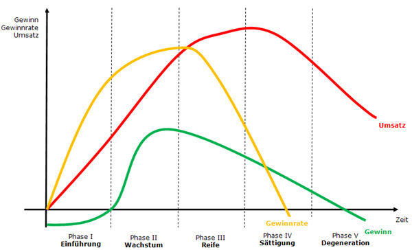 Produktlebenszyklus in Der klassische Produktlebenszyklus