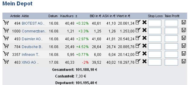 Aktiendepot in Börsenspiel mit Realtime Kursen